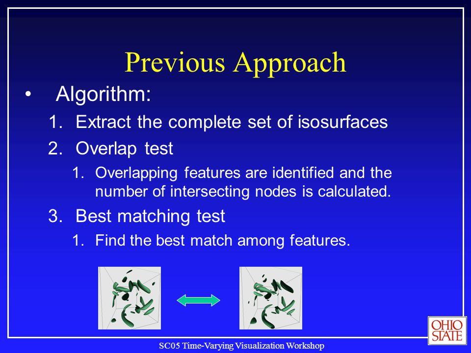 SC05 Time-Varying Visualization Workshop Previous Approach Algorithm: 1.Extract the complete set of isosurfaces 2.Overlap test 1.Overlapping features