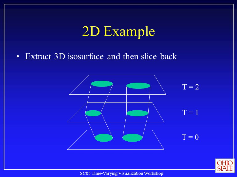 SC05 Time-Varying Visualization Workshop 2D Example Extract 3D isosurface and then slice back T = 0 T = 1 T = 2