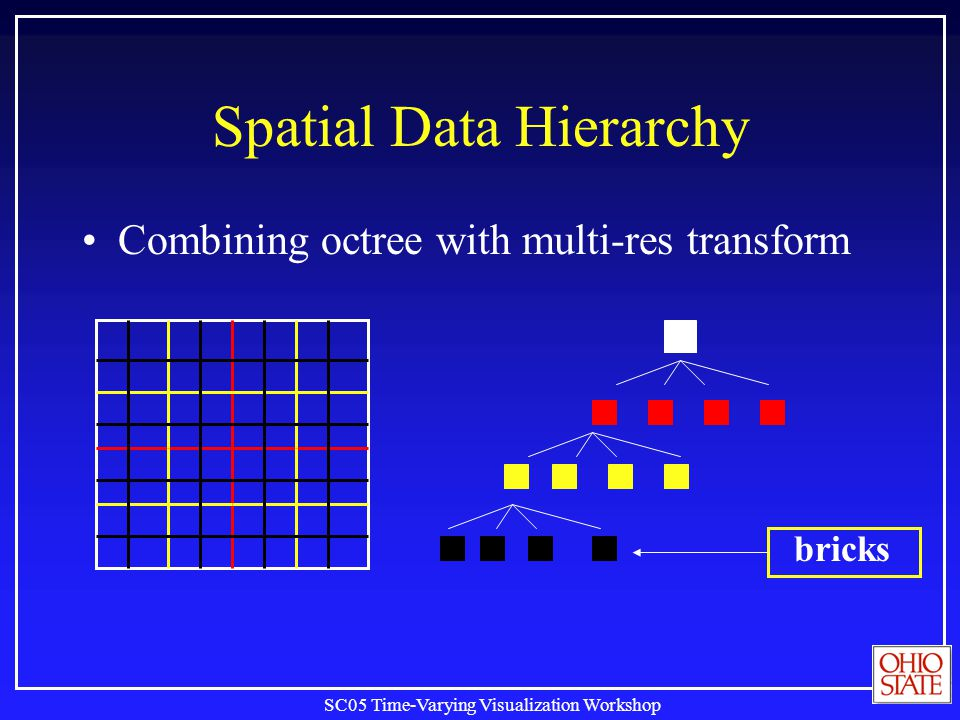 SC05 Time-Varying Visualization Workshop Spatial Data Hierarchy Combining octree with multi-res transform bricks