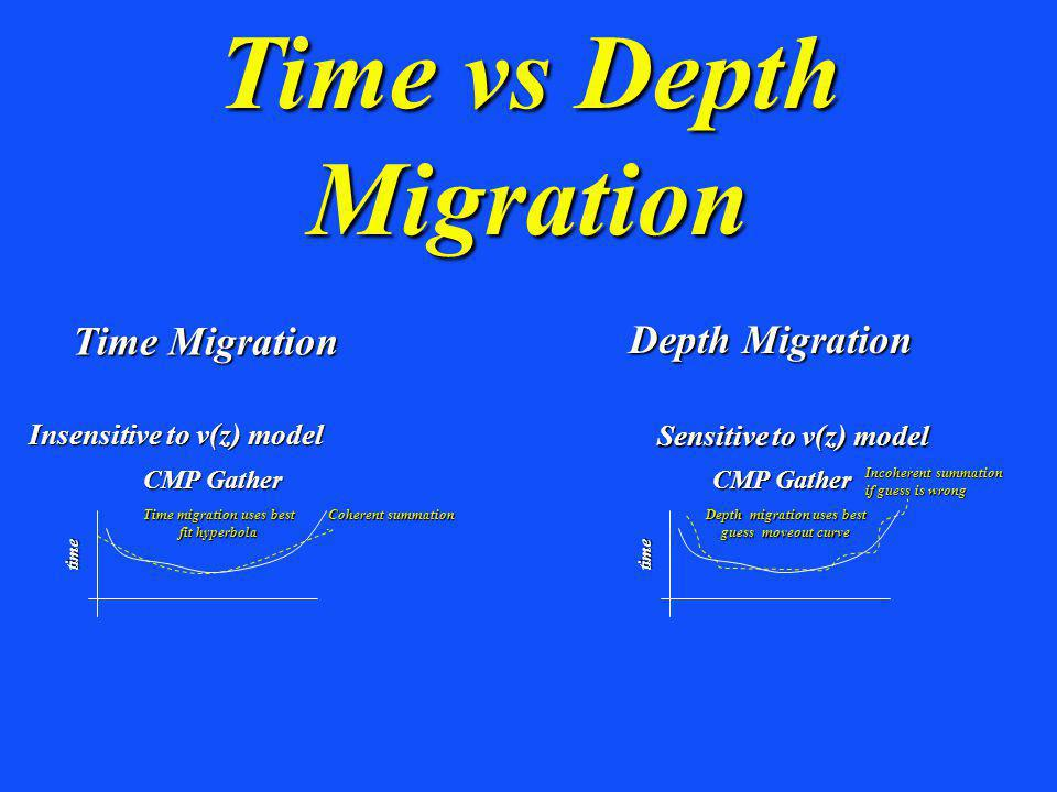 Time vs Depth Migration Insensitive to v(z) model Sensitive to v(z) model Time migration uses best fit hyperbola Depth migration uses best guess moveout curve Incoherent summation if guess is wrong Coherent summation Time Migration Depth Migration CMP Gather time time