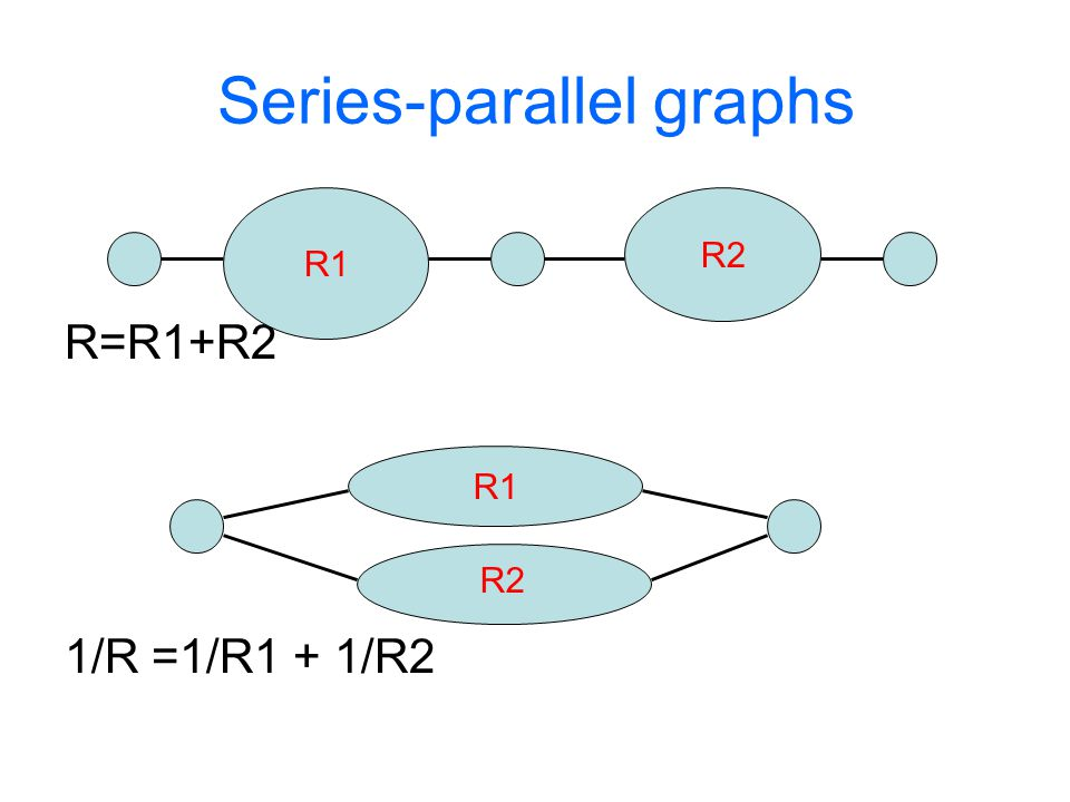 Series-parallel graphs R=R1+R2 1/R =1/R1 + 1/R2 R1 R2 R1 R2