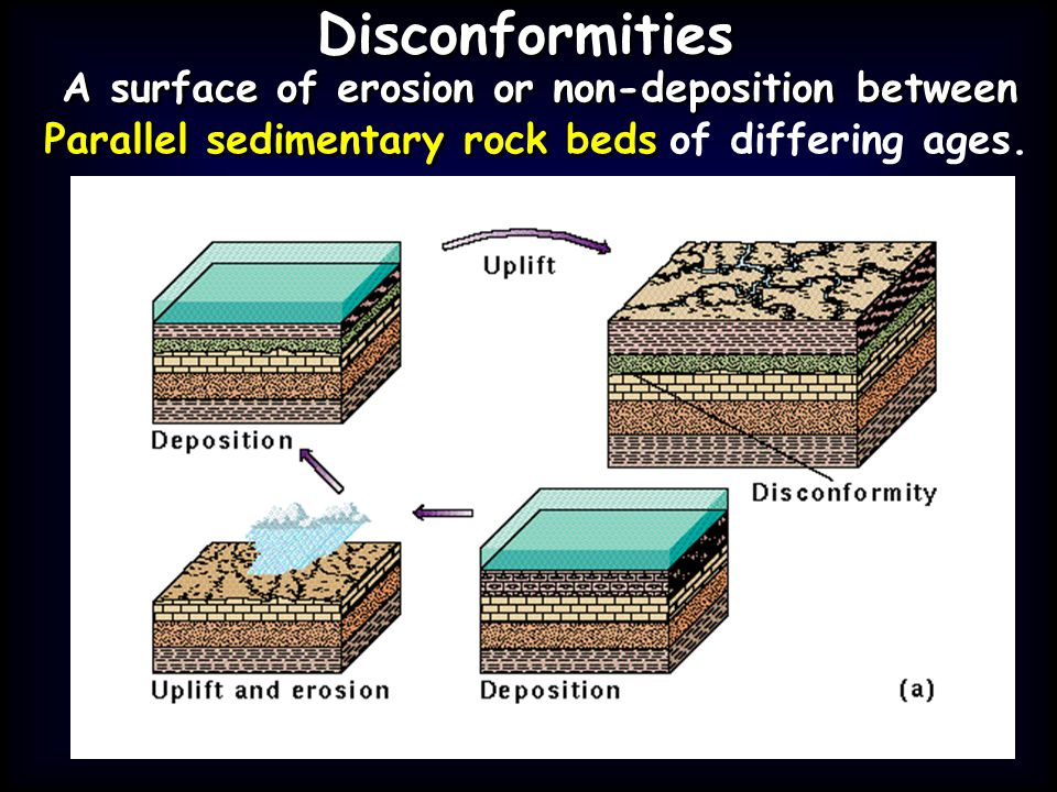 Disconformities A surface of erosion or non-deposition between Parallel sedimentary rock beds of differing ages.
