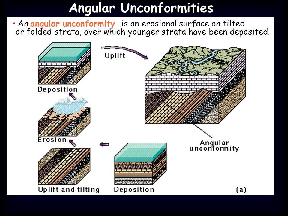 Angular Unconformities An angular unconformity is an erosional surface on tilted or folded strata, over which younger strata have been deposited.