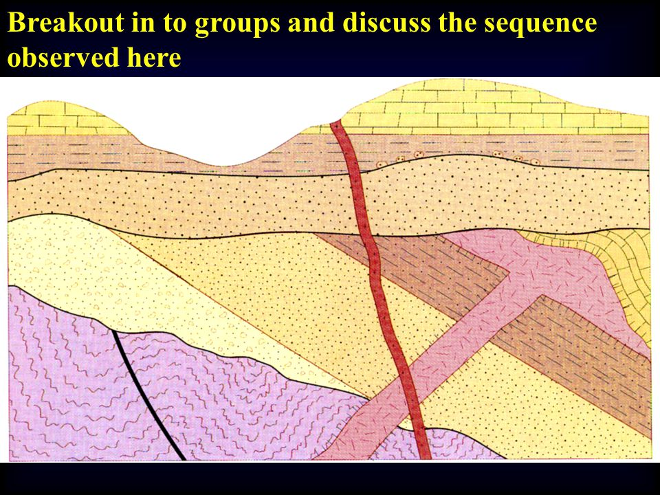 Breakout in to groups and discuss the sequence observed here