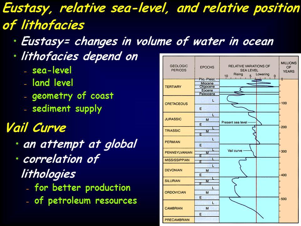 Eustasy, relative sea-level, and relative position of lithofacies Eustasy= changes in volume of water in ocean lithofacies depend on - sea-level - lan