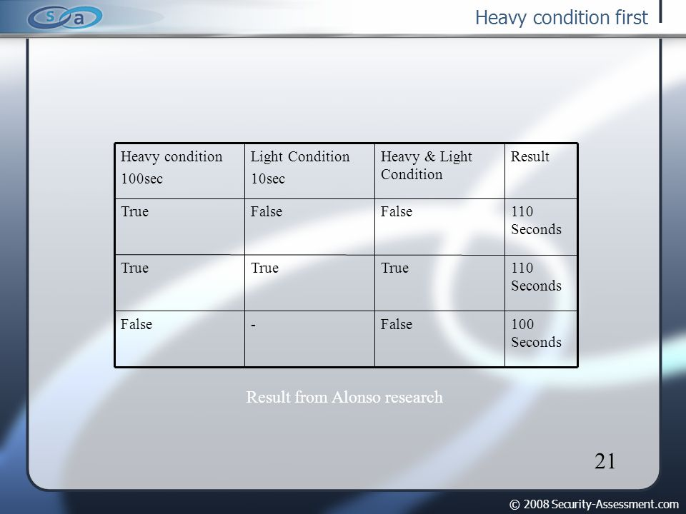 © 2008 Security-Assessment.com 21 Heavy condition first 100 Seconds False- 110 Seconds True 110 Seconds False True ResultHeavy & Light Condition Light Condition 10sec Heavy condition 100sec Result from Alonso research
