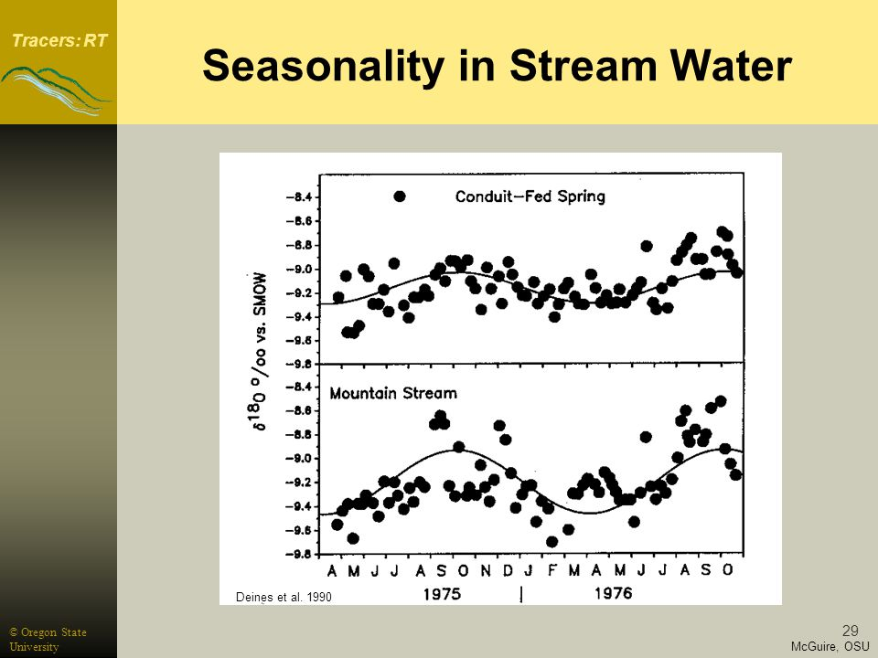Tracers: RT McGuire, OSU © Oregon State University 29 Seasonality in Stream Water Deines et al.