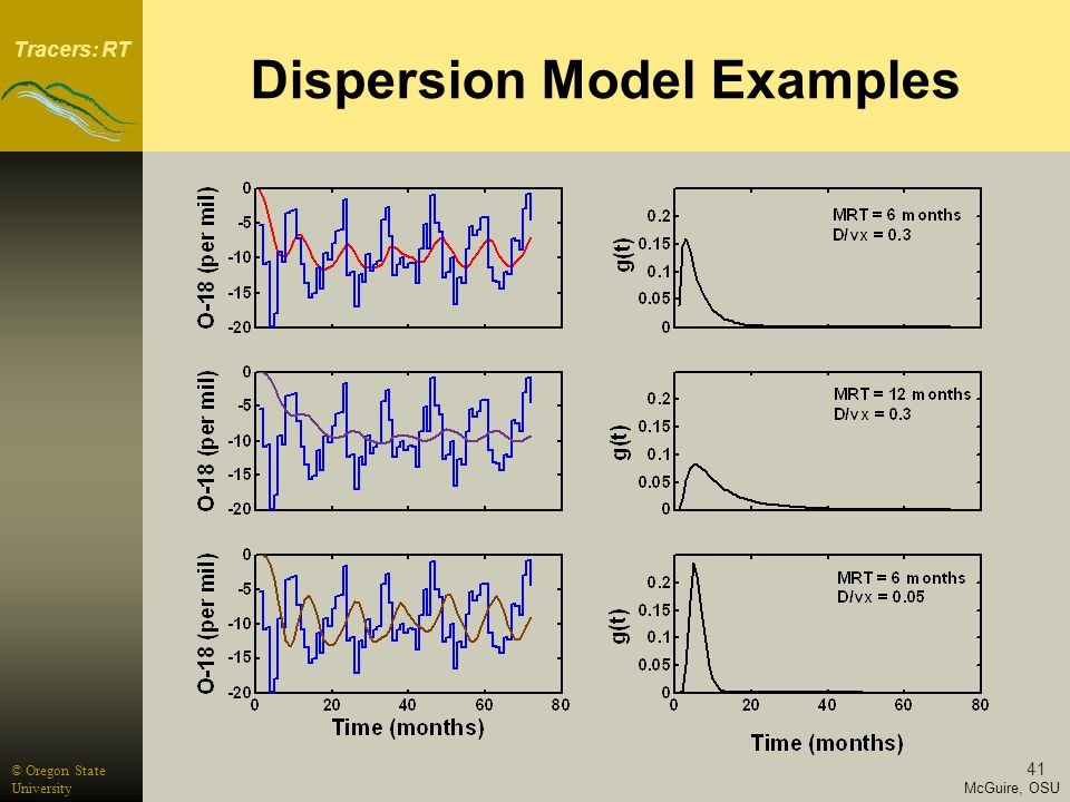 Tracers: RT McGuire, OSU © Oregon State University 41 Dispersion Model Examples
