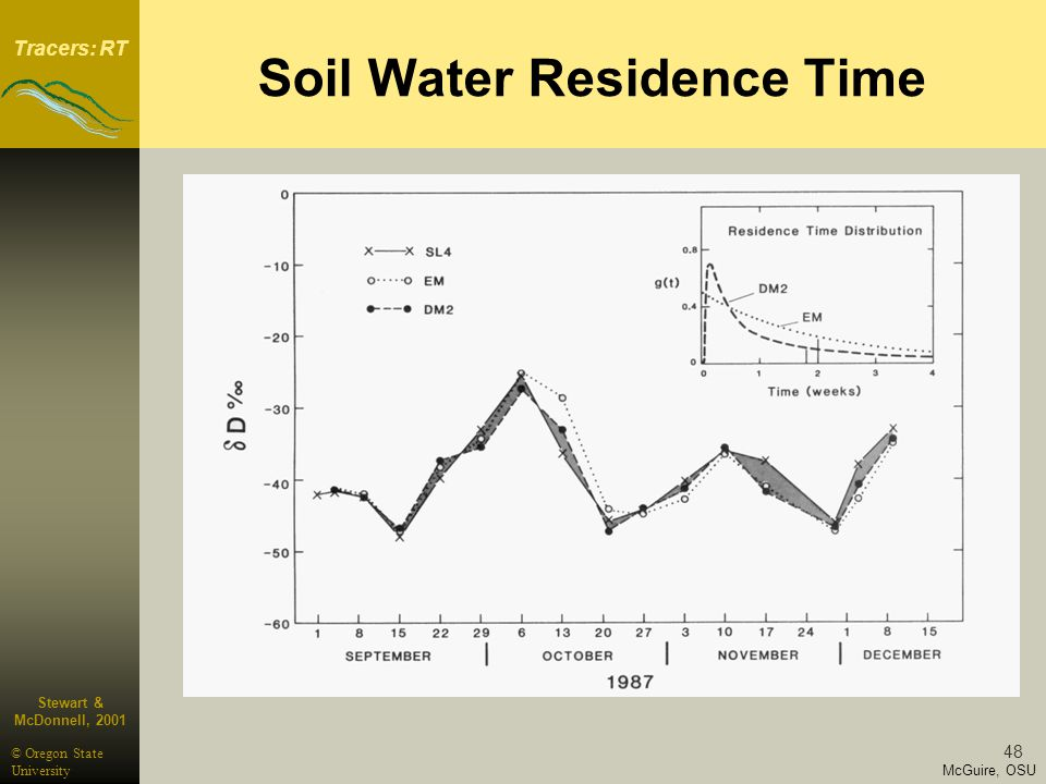 Tracers: RT McGuire, OSU © Oregon State University 48 Stewart & McDonnell, 2001 Soil Water Residence Time