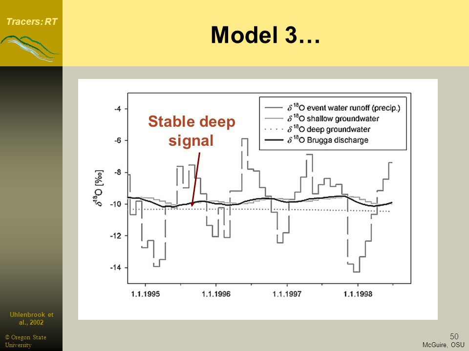 Tracers: RT McGuire, OSU © Oregon State University 50 Model 3… Uhlenbrook et al., 2002 Stable deep signal