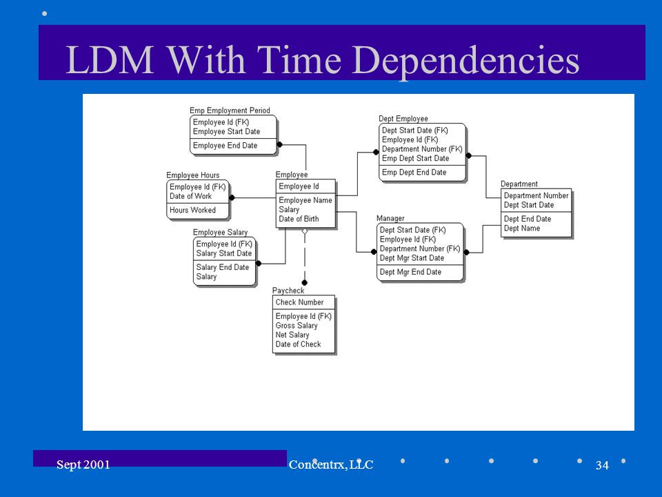 34 Sept 2001Concentrx, LLC LDM With Time Dependencies
