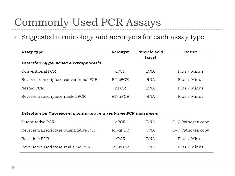 Commonly Used PCR Assays Suggested terminology and acronyms for each assay type Assay typeAcronym Nucleic acid target Result Detection by gel-based el