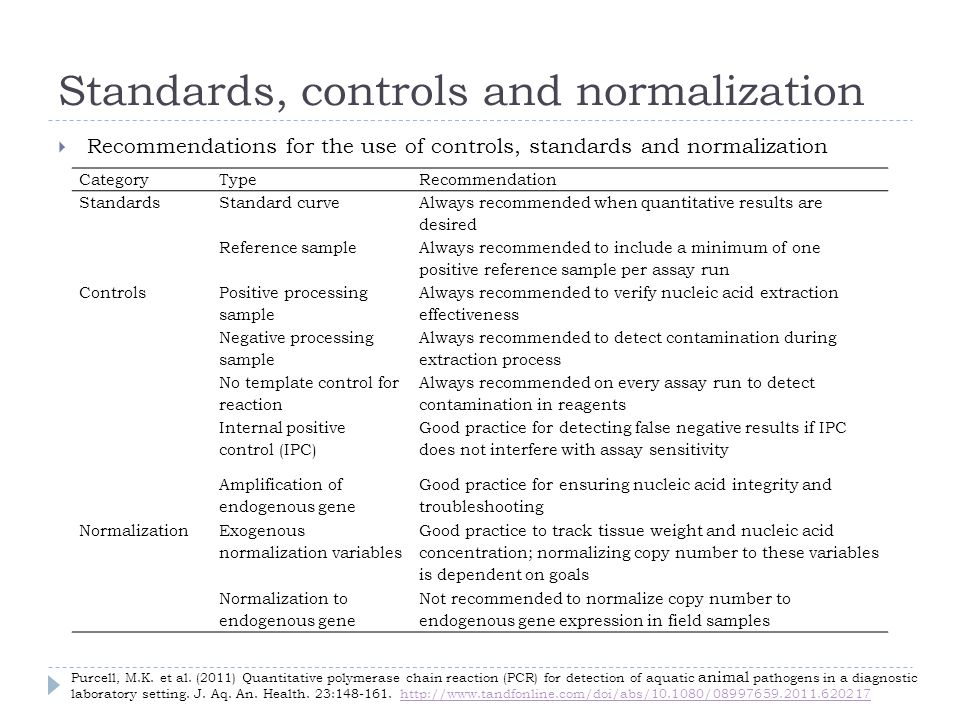 Standards, controls and normalization Recommendations for the use of controls, standards and normalization CategoryTypeRecommendation StandardsStandar