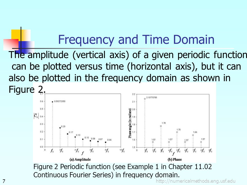 http://numericalmethods.eng.usf.edu7 Frequency and Time Domain The amplitude (vertical axis) of a given periodic function can be plotted versus time (