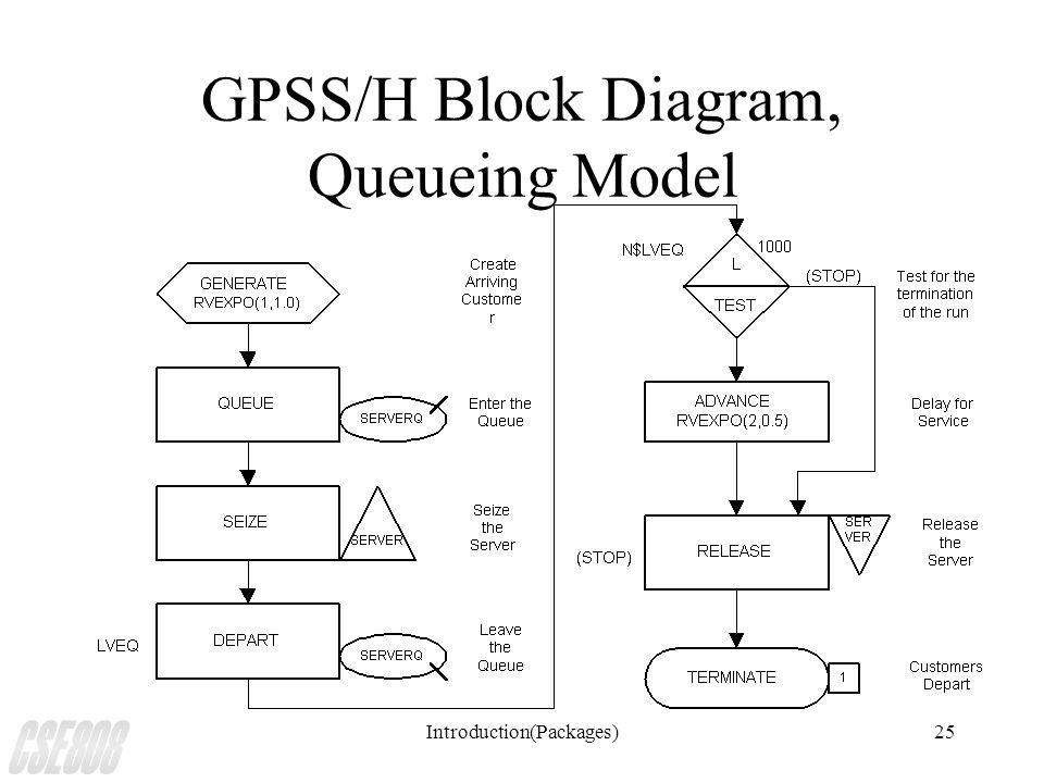 Introduction(Packages)25 GPSS/H Block Diagram, Queueing Model