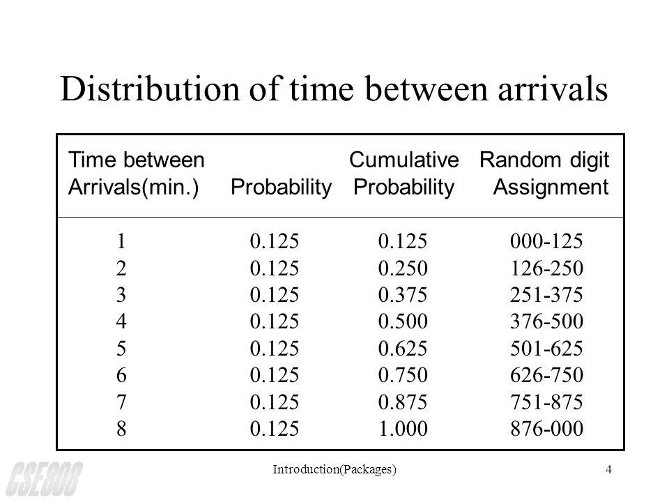 Introduction(Packages)4 Distribution of time between arrivals Time between Cumulative Random digit Arrivals(min.) Probability Probability Assignment 1234567812345678 0.125 0.250 0.375 0.500 0.625 0.750 0.875 1.000 000-125 126-250 251-375 376-500 501-625 626-750 751-875 876-000
