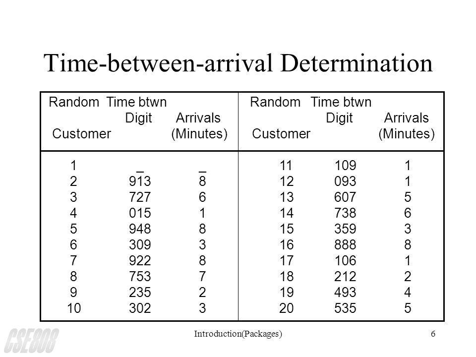 Introduction(Packages)6 Time-between-arrival Determination Random Time btwn Digit Arrivals Digit Arrivals Customer (Minutes) Customer (Minutes) 1 _ _ 11 109 1 2 913 8 12 093 1 3 727 6 13 607 5 4 015 1 14 738 6 5 948 8 15 359 3 6 309 3 16 888 8 7 922 8 17 106 1 8 753 7 18 212 2 9 235 2 19 493 4 10 302 3 20 535 5
