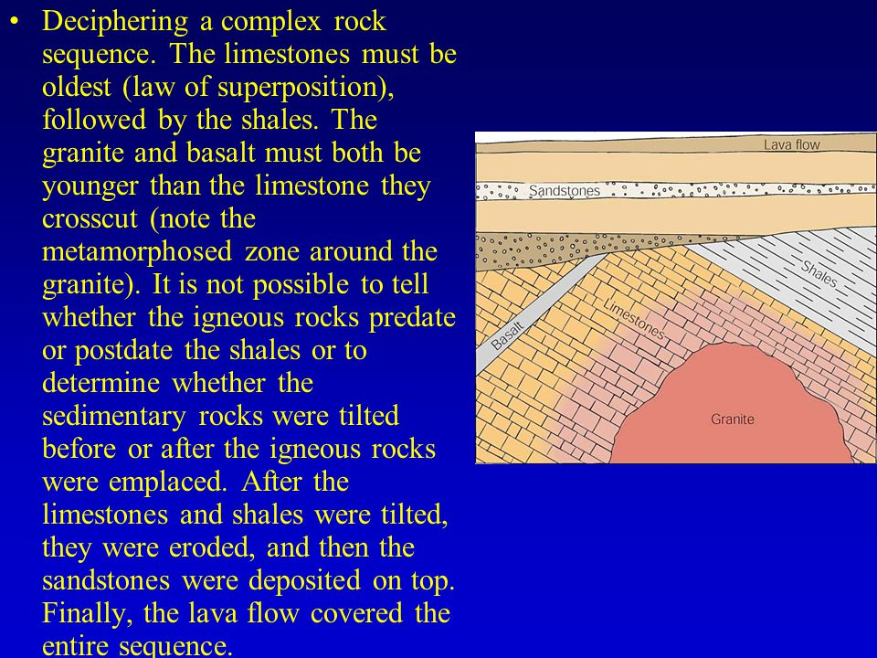 Deciphering a complex rock sequence. The limestones must be oldest (law of superposition), followed by the shales. The granite and basalt must both be