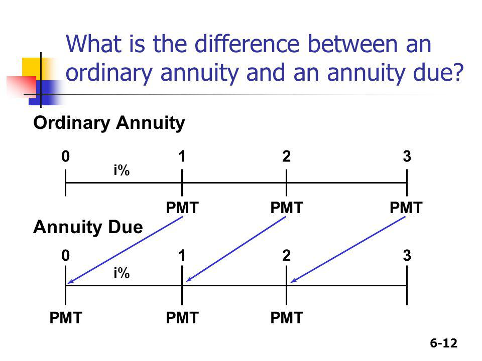 6-12 What is the difference between an ordinary annuity and an annuity due? Ordinary Annuity PMT 0123 i% PMT 0123 i% PMT Annuity Due