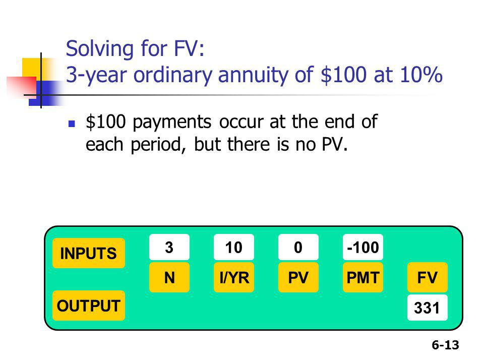 6-13 Solving for FV: 3-year ordinary annuity of $100 at 10% $100 payments occur at the end of each period, but there is no PV. INPUTS OUTPUT NI/YRPMTP