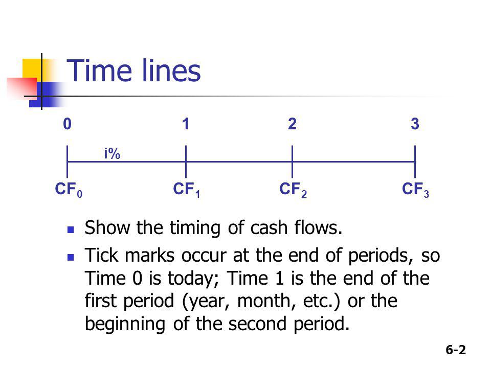 6-2 Time lines Show the timing of cash flows. Tick marks occur at the end of periods, so Time 0 is today; Time 1 is the end of the first period (year,