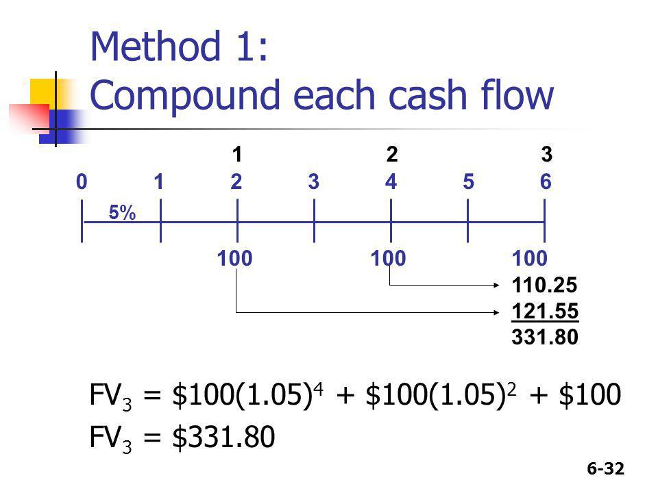 6-32 Method 1: Compound each cash flow 110.25 121.55 331.80 FV 3 = $100(1.05) 4 + $100(1.05) 2 + $100 FV 3 = $331.80 01 100 23 5% 45 100 6 123