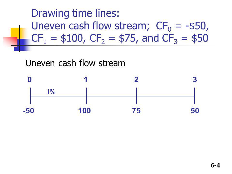 6-4 Drawing time lines: Uneven cash flow stream; CF 0 = -$50, CF 1 = $100, CF 2 = $75, and CF 3 = $50 100 50 75 0123 i% -50 Uneven cash flow stream