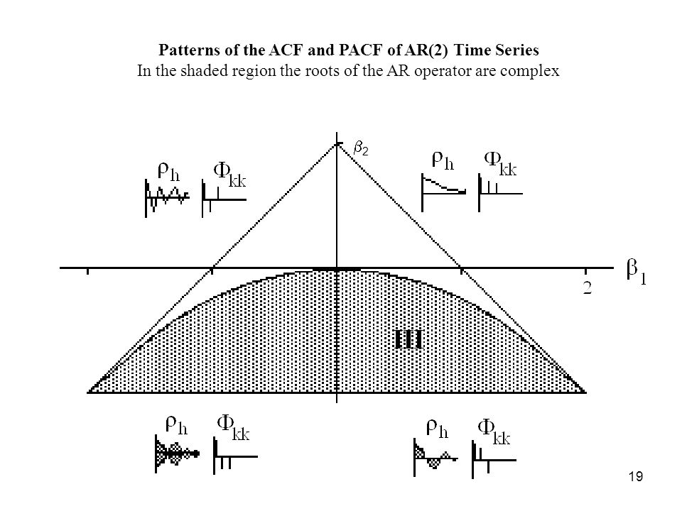 Patterns of the ACF and PACF of AR(2) Time Series In the shaded region the roots of the AR operator are complex 2 19