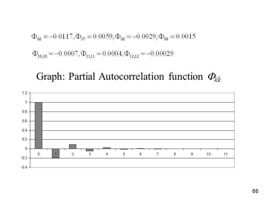 Graph: Partial Autocorrelation function kk 66