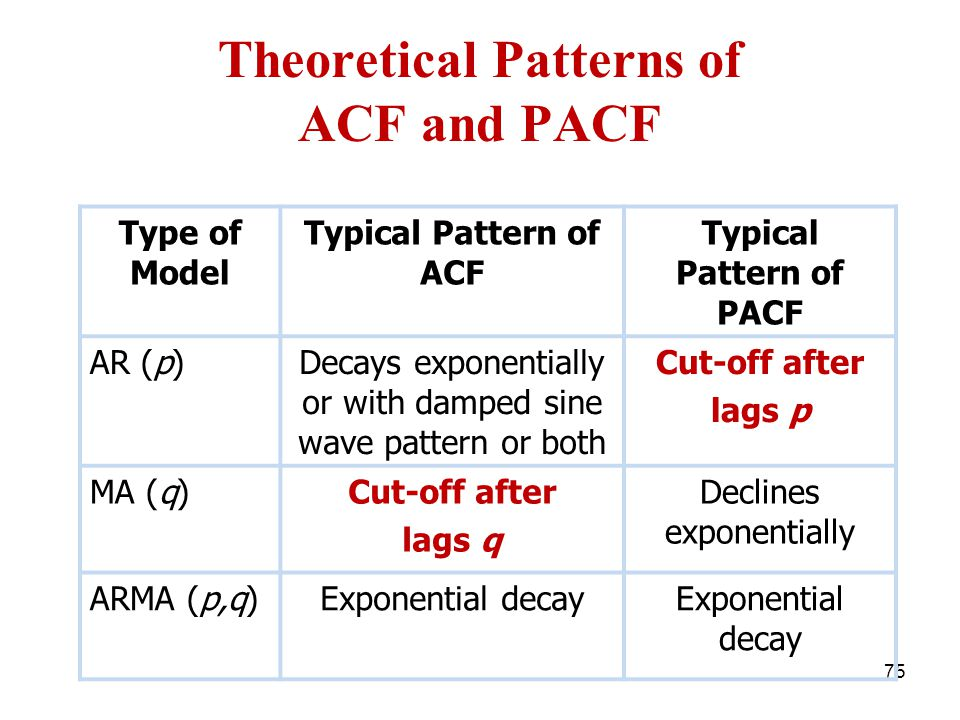 Theoretical Patterns of ACF and PACF 75 Type of Model Typical Pattern of ACF Typical Pattern of PACF AR (p)Decays exponentially or with damped sine wa