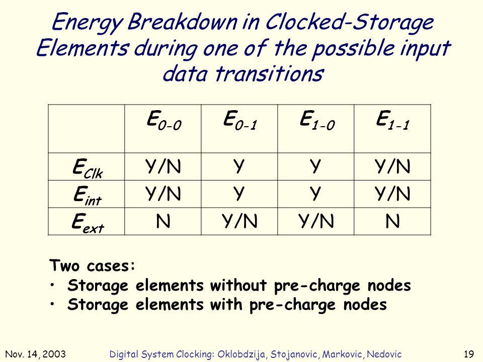Nov. 14, 2003Digital System Clocking: Oklobdzija, Stojanovic, Markovic, Nedovic19 Energy Breakdown in Clocked-Storage Elements during one of the possi
