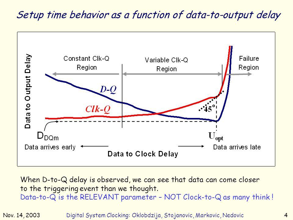 Nov. 14, 2003Digital System Clocking: Oklobdzija, Stojanovic, Markovic, Nedovic4 Setup time behavior as a function of data-to-output delay When D-to-Q