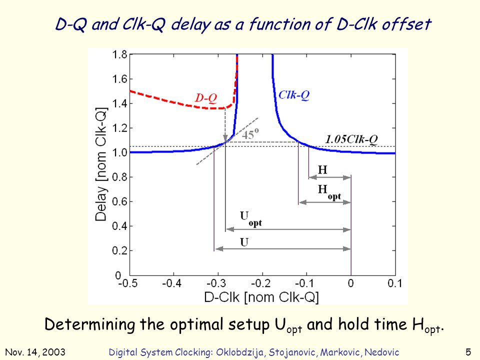 Nov. 14, 2003Digital System Clocking: Oklobdzija, Stojanovic, Markovic, Nedovic5 D-Q and Clk-Q delay as a function of D-Clk offset Determining the opt