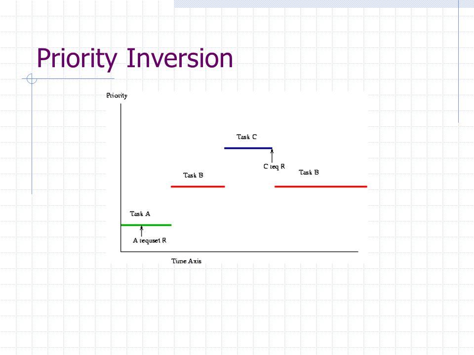 Priority Inversion