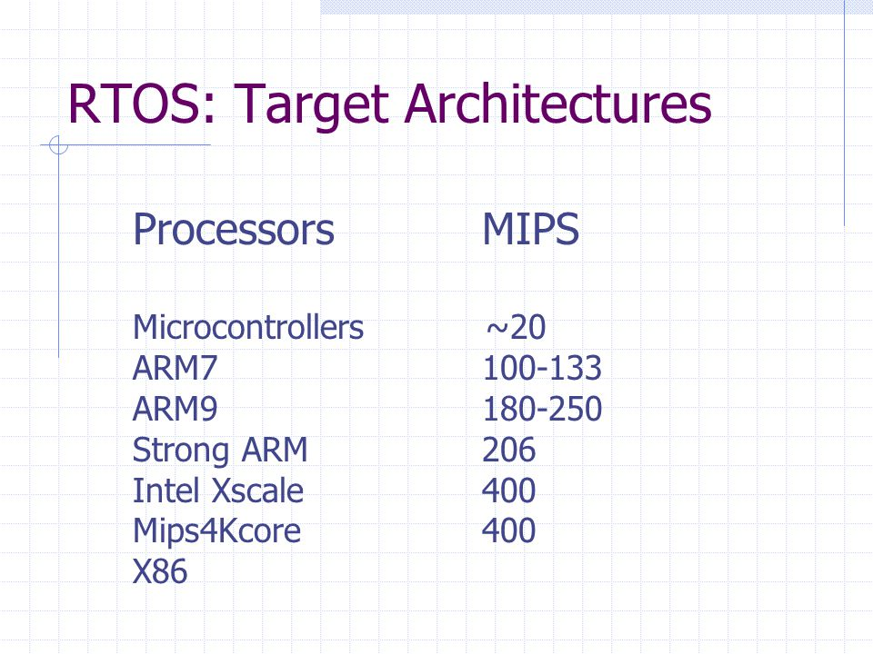 RTOS: Target Architectures ProcessorsMIPS Microcontrollers ~20 ARM7100-133 ARM9180-250 Strong ARM206 Intel Xscale400 Mips4Kcore400 X86