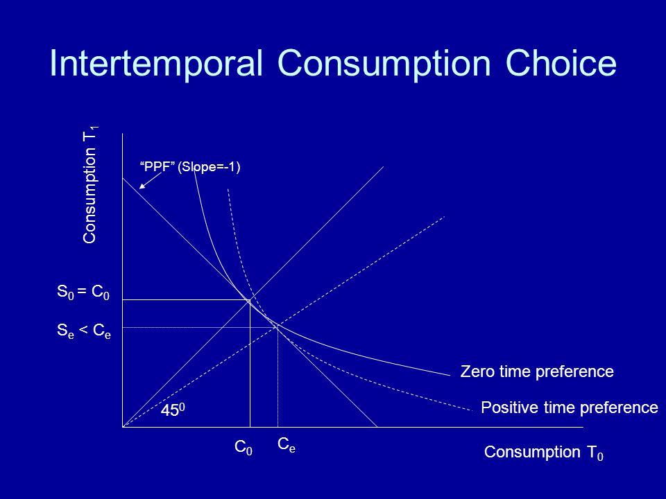 Intertemporal Consumption Choice Consumption T 0 Consumption T 1 PPF (Slope=-1) C0C0 S 0 = C 0 CeCe S e < C e 45 0 Zero time preference Positive time
