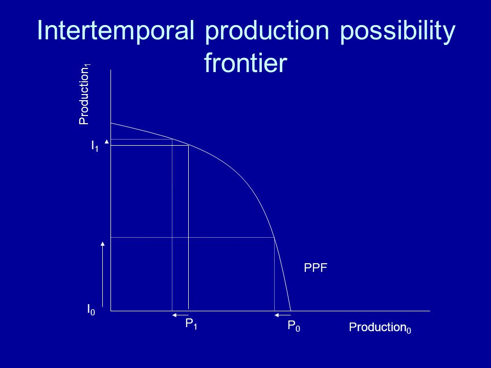 Intertemporal production possibility frontier Production 0 Production 1 P0P0 P1P1 I1I1 I0I0 PPF