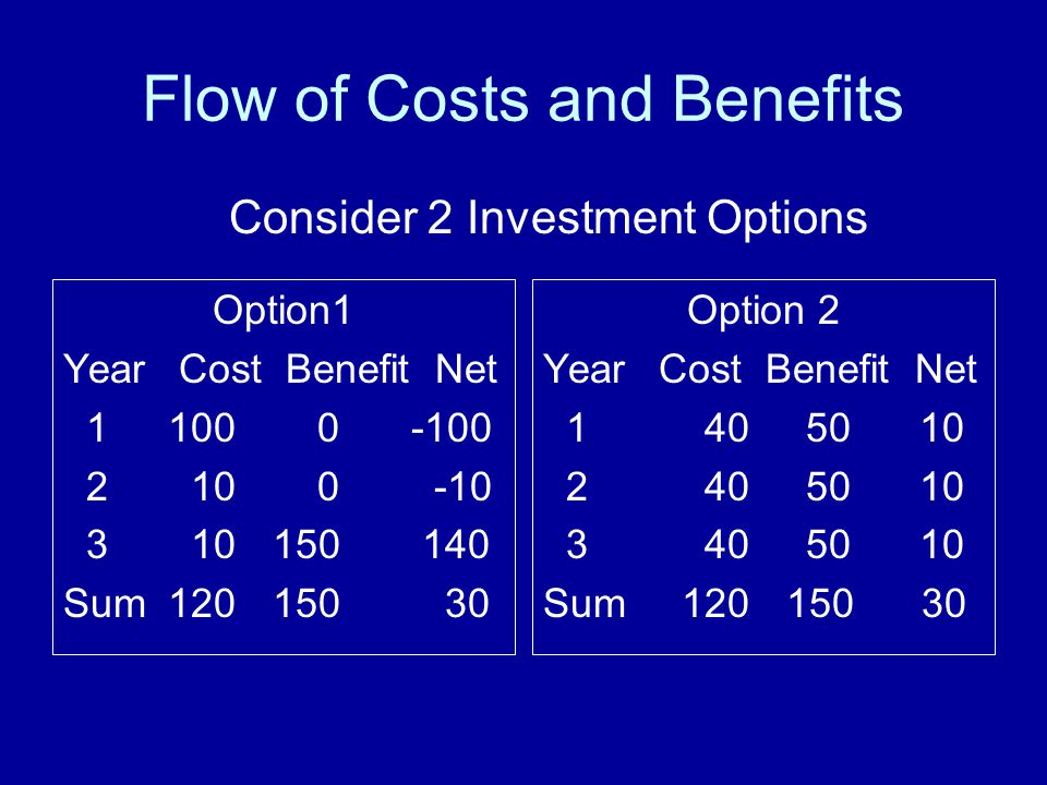Flow of Costs and Benefits Option1 Year Cost Benefit Net 1100 0 -100 2 10 0 -10 3 10150 140 Sum120150 30 Option 2 Year Cost Benefit Net 1 40 50 10 2 40 50 10 3 40 50 10 Sum 120 150 30 Consider 2 Investment Options