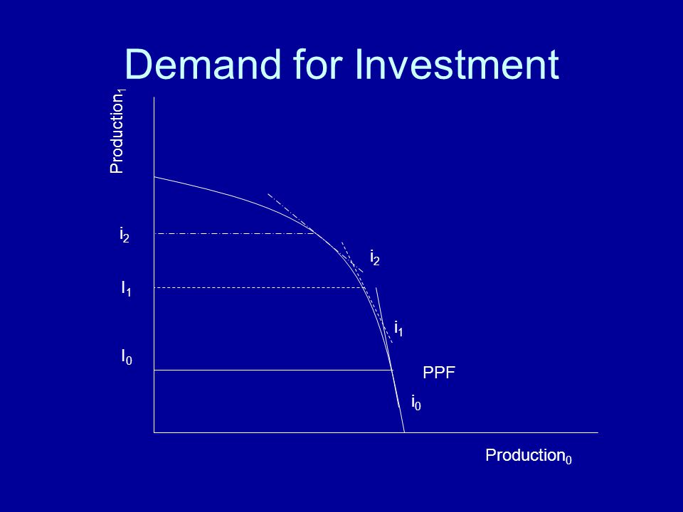 Demand for Investment Production 0 Production 1 PPF i0i0 i1i1 i2i2 I0I0 I1I1 i2i2