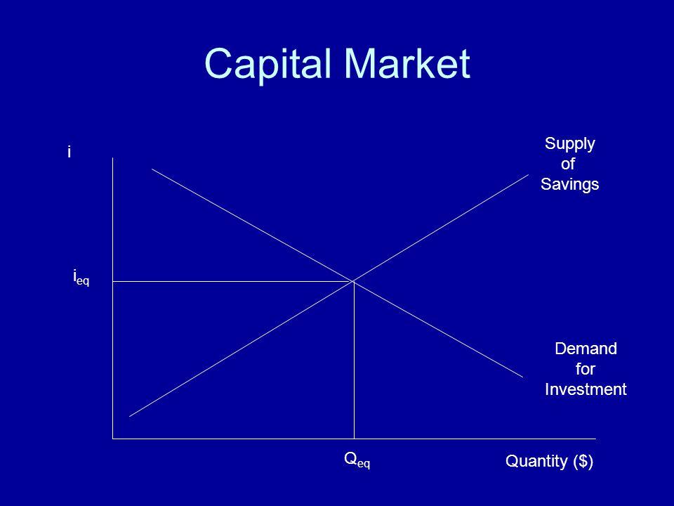 Capital Market i Supply of Savings Demand for Investment Quantity ($) i eq Q eq