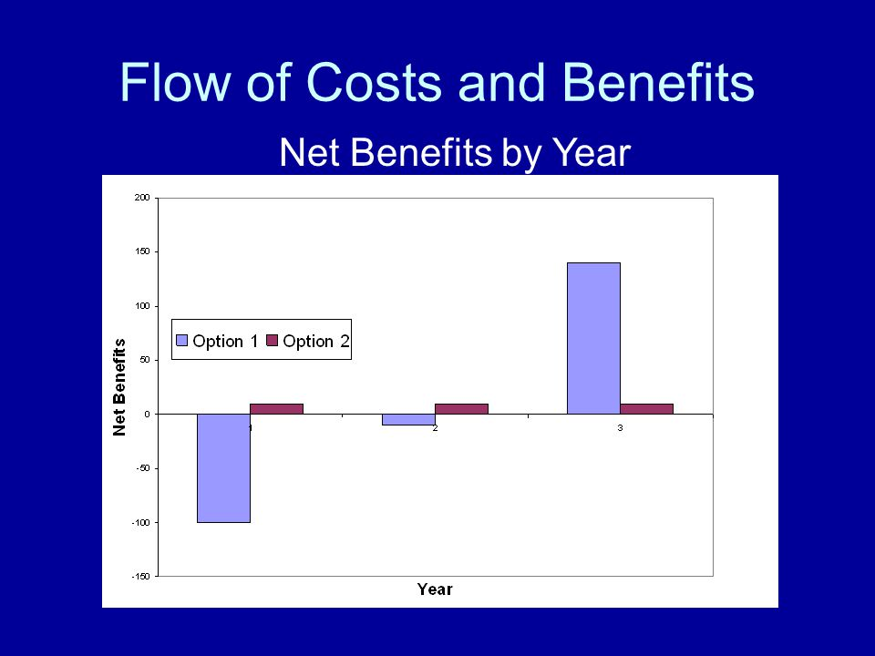 Flow of Costs and Benefits Net Benefits by Year