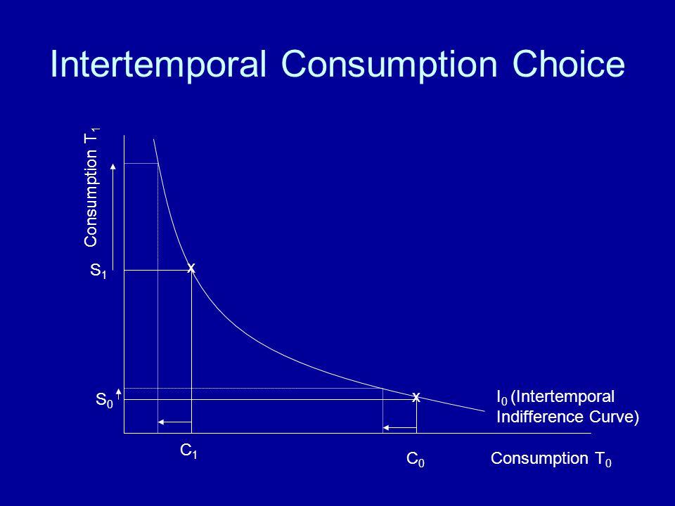 Intertemporal Consumption Choice Consumption T 0 Consumption T 1 C0C0 S0S0 S1S1 I 0 (Intertemporal Indifference Curve) C1C1 x x