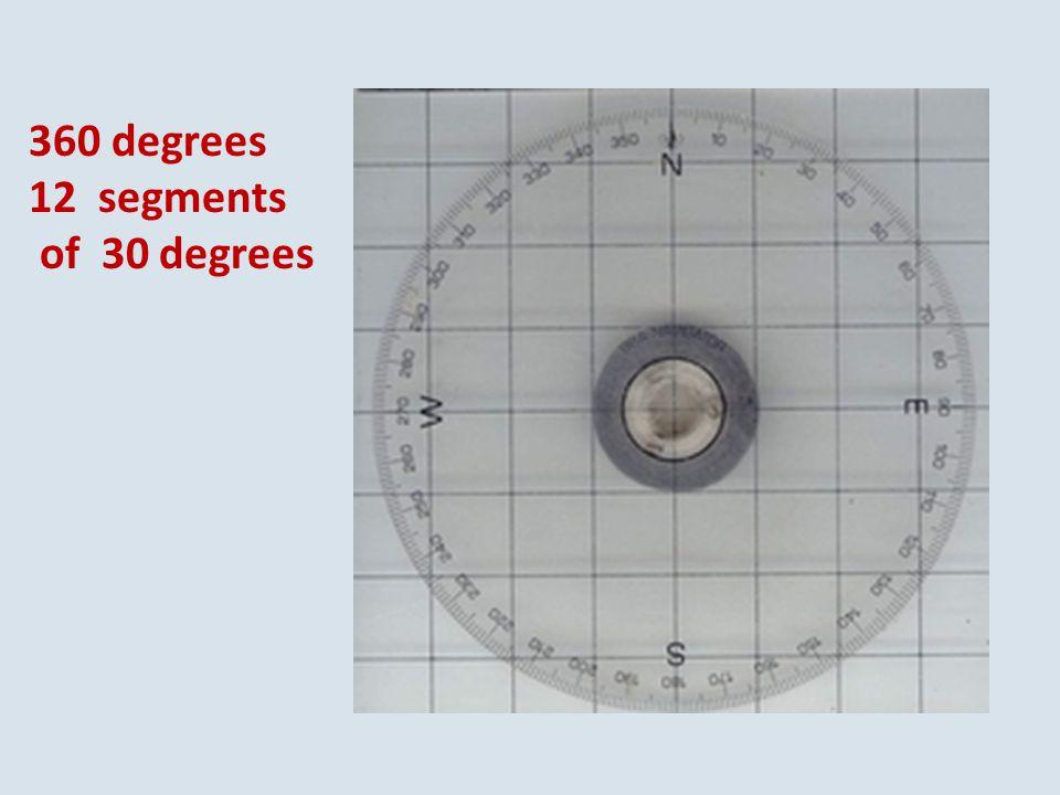 360 degrees 12 segments of 30 degrees