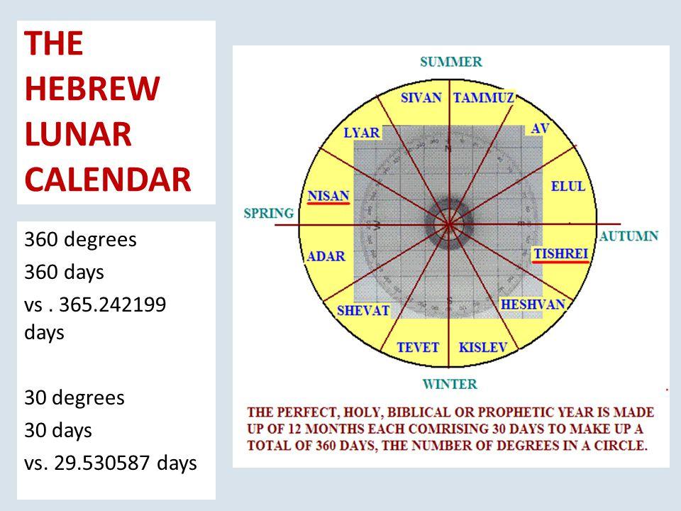 THE HEBREW LUNAR CALENDAR 360 degrees 360 days vs.