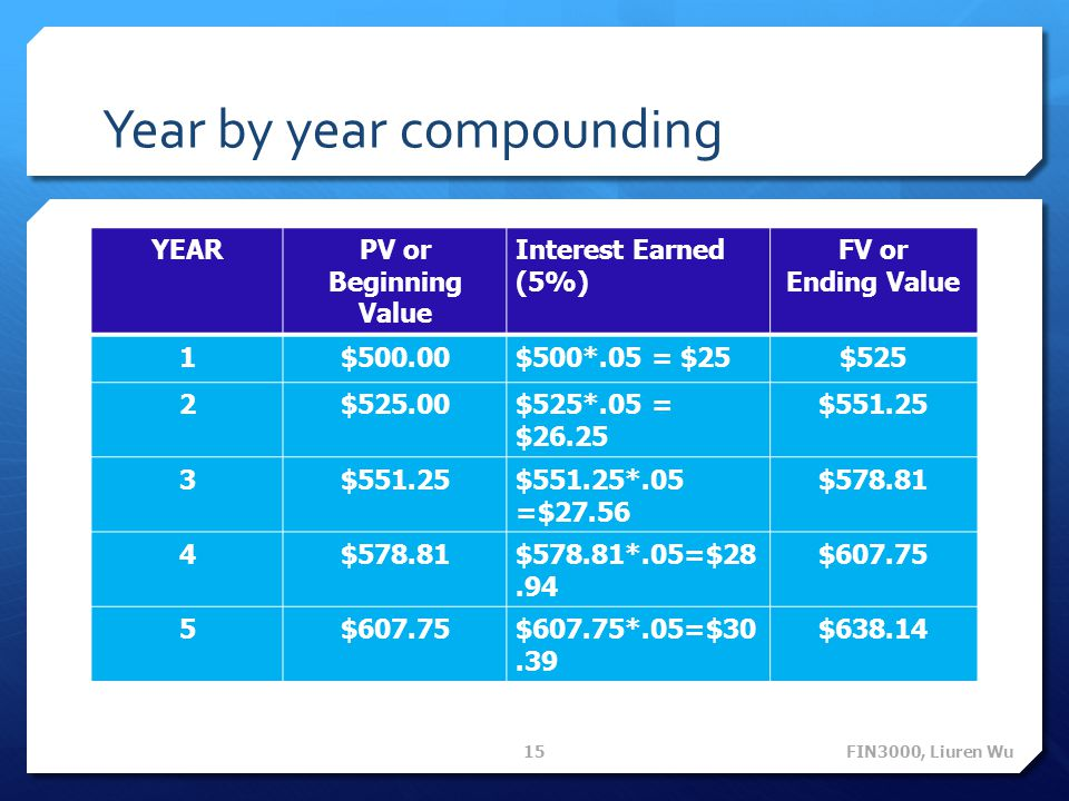 Year by year compounding YEARPV or Beginning Value Interest Earned (5%) FV or Ending Value 1$500.00$500*.05 = $25$525 2$525.00$525*.05 = $26.25 $551.25 3 $551.25*.05 =$27.56 $578.81 4 $578.81*.05=$28.94 $607.75 5 $607.75*.05=$30.39 $638.14 FIN3000, Liuren Wu 15