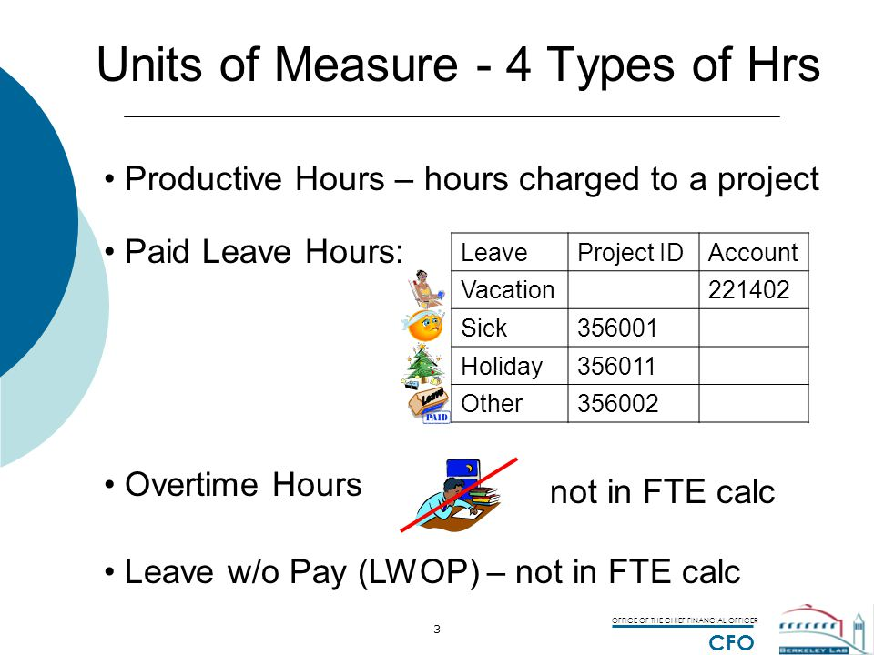 OFFICE OF THE CHIEF FINANCIAL OFFICER CFO 3 Units of Measure - 4 Types of Hrs Productive Hours – hours charged to a project Paid Leave Hours: LeavePro