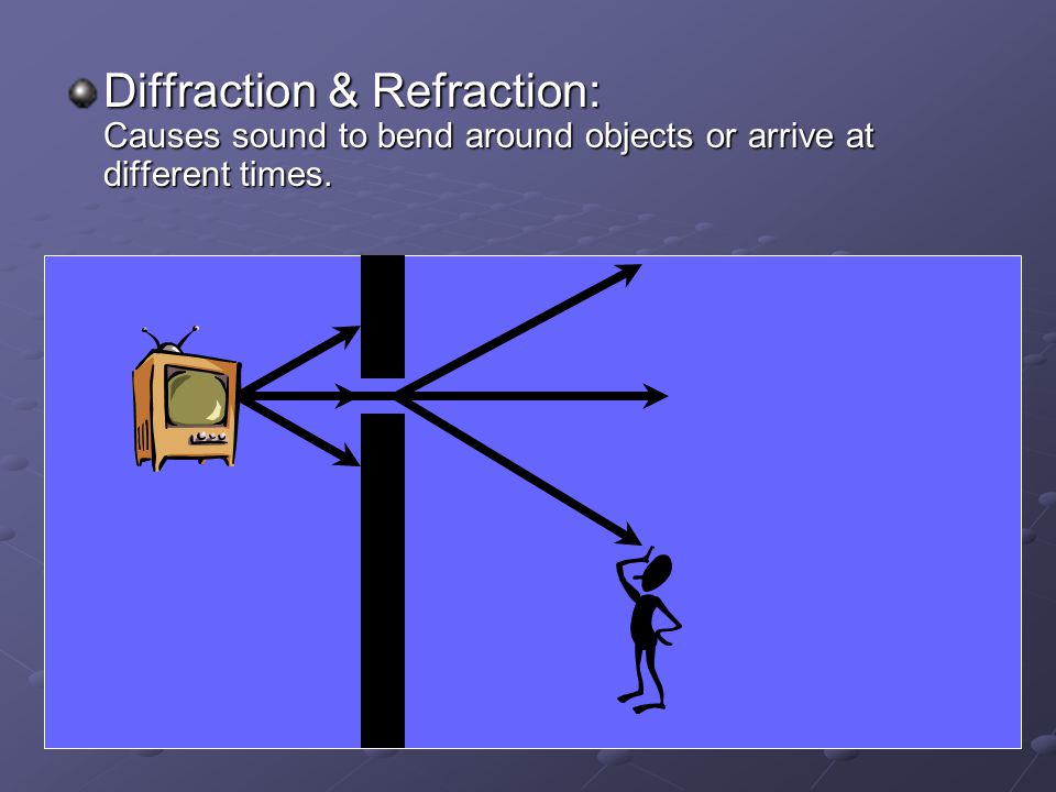 Diffraction & Refraction: Causes sound to bend around objects or arrive at different times.