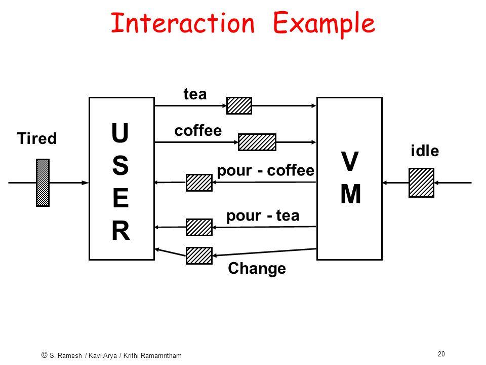 © S. Ramesh / Kavi Arya / Krithi Ramamritham 20 Interaction Example tea USERUSER coffee Tired idle pour - coffee pour - tea Change VMVM