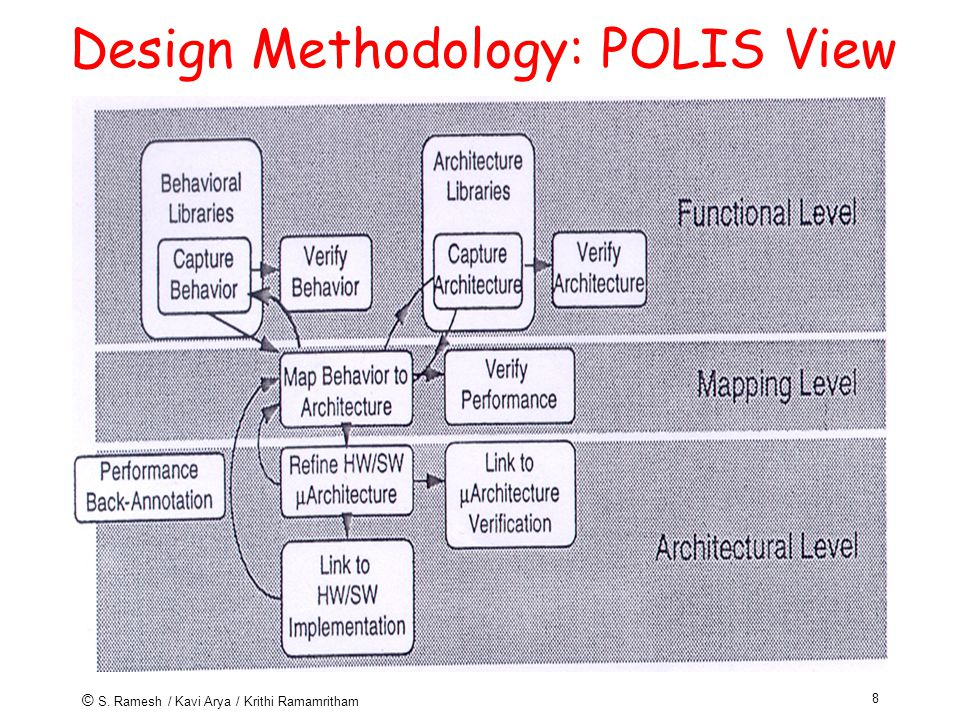 8 Design Methodology: POLIS View