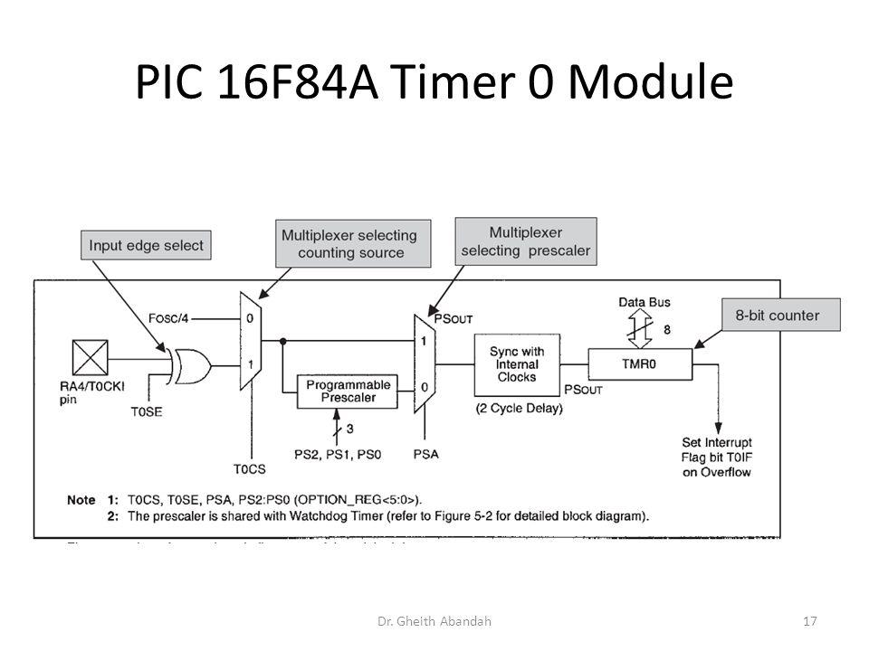PIC 16F84A Timer 0 Module Dr. Gheith Abandah17